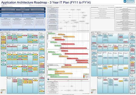 enterprise architecture roadmap template introduction to enterprise architecture mooc resource page