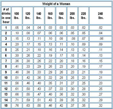 calculator level 24 breathalyzer conversion chart breathalyzer test results