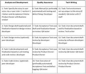 manifesto template agile checklists