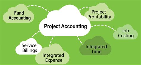 Project Accountant by Project Accounting Feature Areas