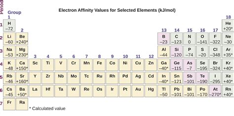 mastering the periodic table activity 14 answers periodic table row charges choice image periodic table