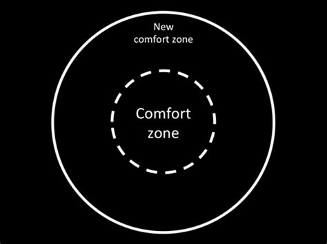 comfort zone definition on the evolution of comfort zones florian mueck