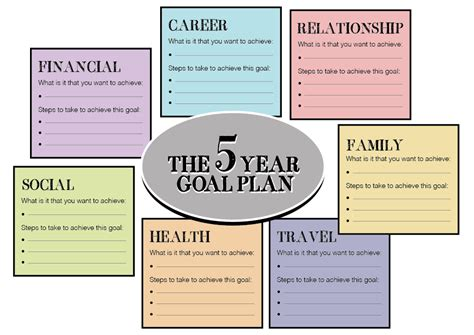 5 year goal plan template directions