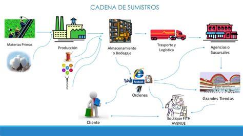 cadenas de suministros cadena de suministros