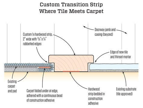 transition  tile  carpet jlc