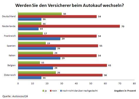 Versicherung Bei Autoverkauf by Kfz Versicherung Wechselbereite Autofahrer