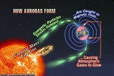 why do the northern lights happen yay simultaneous solar flares create beautiful auroras