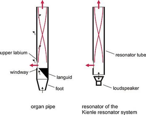 Semi Circle Cabinet Kienle Resonator System Wikipedia