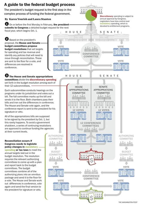 federal budget process flowchart image federal budget process