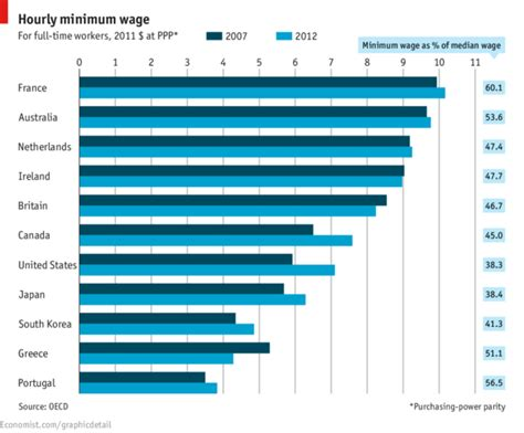 Minimum Work Experience For Mba In Usa by Focus Minimum Wage The Economist