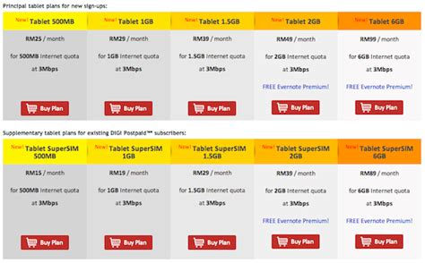 Kartu Telepon Prepaid Digi Malaysia digi expands postpaid tablet plans now with 6gb option and free evernote premium lowyat net