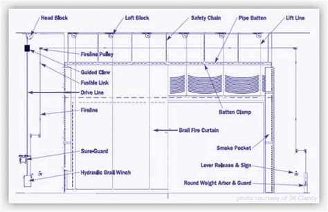 proscenium curtain pin proscenium stage diagram on pinterest