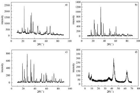 xrd pattern of aluminium oxide xrd pattern of a lithium aluminum oxide li al 4 mol