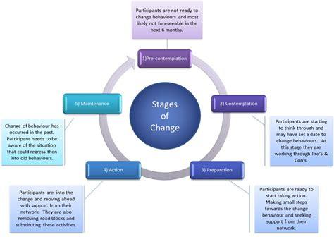 stages of change diagram stages of change diagram car interior design