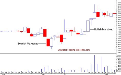 candlestick pattern investopedia candlestick charting explained timeless techniques for