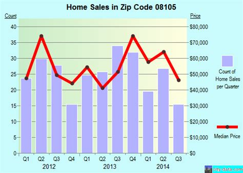 08105 zip code camden new jersey profile homes