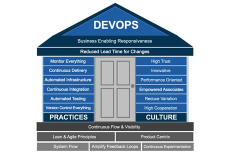 the devops handbook transforming your organization through agile scrum and devops principles an extensive guide books interconnect 2016 culture matters devops