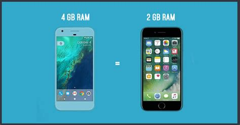 Iphone Ram 4gb why does the iphone require less ram than android devices