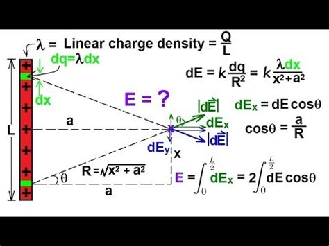 electric field infinite capacitor physics e m electric field 7 of 16 finite length line charge