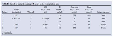 u creatinine normal range serum creatinine levels range 28 images