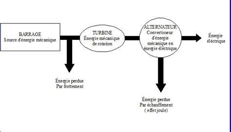 diagramme de fonctionnement d une centrale hydroélectrique 233 nergie d une 233 olienne exercice de physique 228339