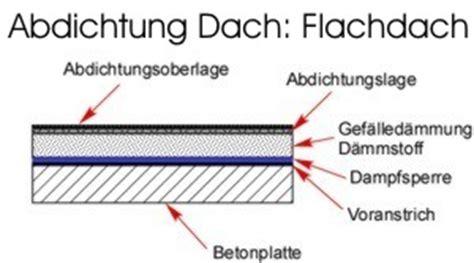 Flachdach Abdichten Anleitung 5363 by Gartenhaus Flachdach Undicht My