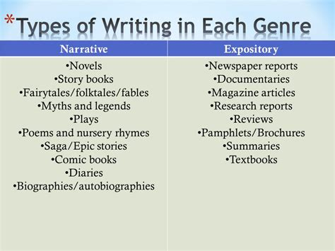types of writing paper types of writing expository vs narrative vs