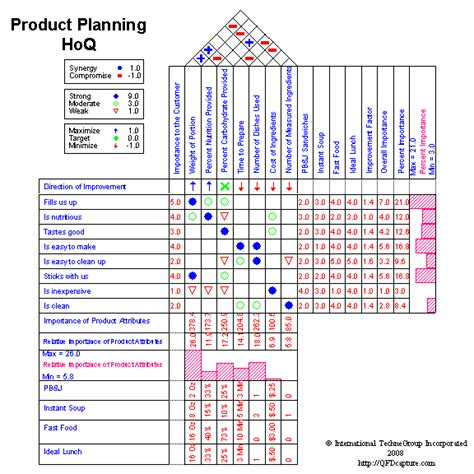 House Planning Software by Qfdcapture Market Leading Quality Function Deployment