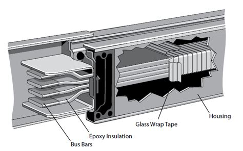 explain ducting wiring system electric power engineering basics of busway lesson2