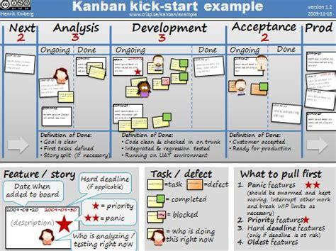 design kanban meaning crisp s blog 187 kanban kick start exle