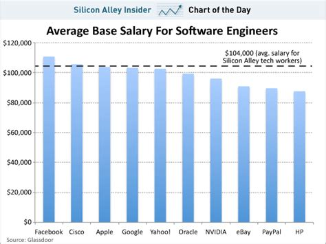 Average Mba Salary In Silicon Valley by Chart Of The Day Who Pays The Most In Silicon Valley