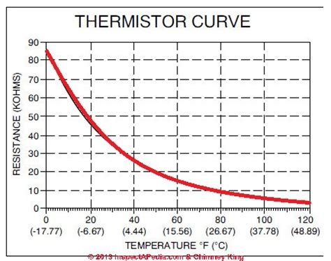 ntc resistor graph thermistors definition types uses in room thermostats