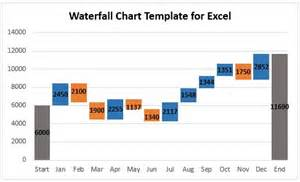 waterfall chart excel template how to create a waterfall chart in excel