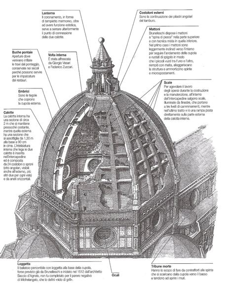 filippo brunelleschi cupola di santa fiore di qua e di la filippo brunelleschi e la cupola di santa