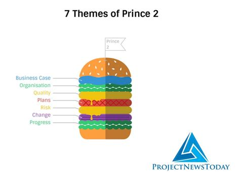 moodle themes free 2 7 7 themes of prince2 project news today