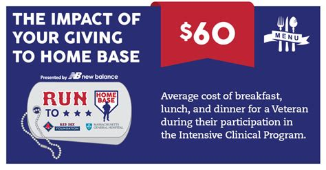 the impact of your giving to home base meals home base