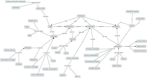 what is concept intelligence concept map what is intelligence