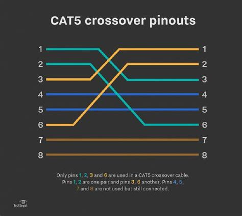 cat5 crossover wiring diagram 28 images crossover
