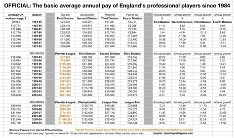 epl average salary premier league player salary growth between 1985 2010 soccer