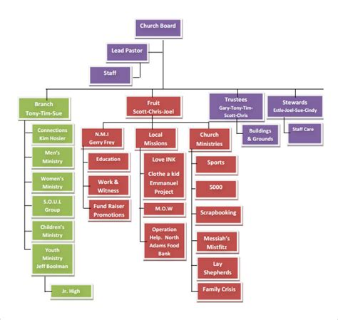 Exceptional Church Ministry Structure And Organization #4: Example-of-Church-Organizational-Chart.jpg