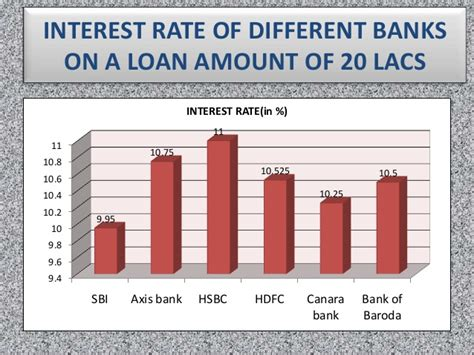 rate of interest for housing loan in sbi state bank of india home loan compare interest rates