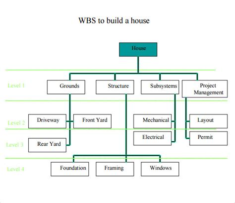 13 Work Breakdown Structure Sles Sle Templates Wbs Chart Template