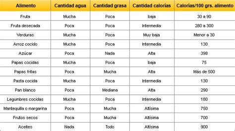 q proteinas tiene la yuca la obsesi 243 n por las calor 237 as de la dieta nutrici 243 n