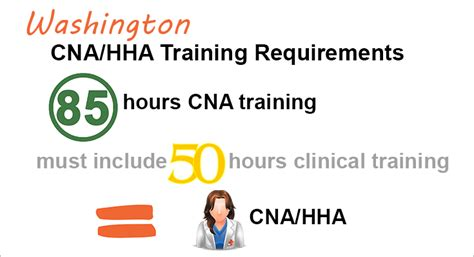washington hha requirements