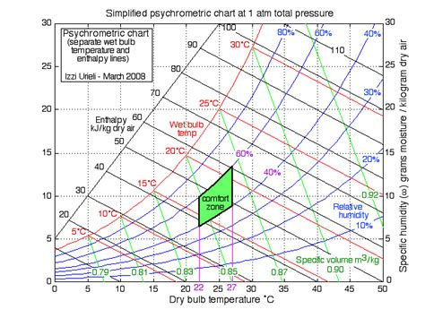 comfortable relative humidity chapter 10b the psychrometric chart updated 7 22 2014