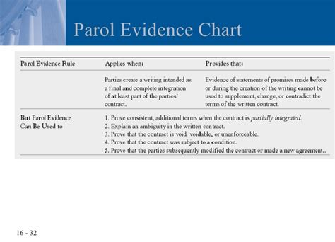 parol evidence flowchart chapter 16 writing