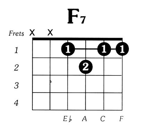 F7 Chord On Guitar