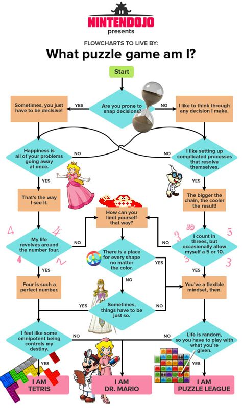 doc 539320 10 funny and fabulous flowcharts bizdoska com