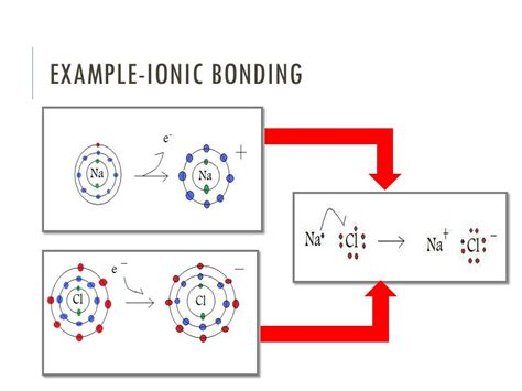 tutorial ionic bond chemical bonding ppt video online download