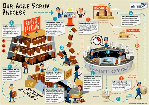 Home Design Story Online Free by Agile Scrum In Infographic Pictures Flashissue Blog
